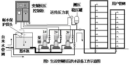 一、消防變頻給水設備簡介      自動調速恒壓供水,供水壓力可根據需要在適當范圍調整,不受水泵系列參數限制;可防止水泵在小流量運行時造成高壓爆管等事故;可實現消防泵低速巡檢試機功能;變頻器具有完善的檢測功能,變頻軟啟動、軟關機沖擊小,具有很高的啟動可靠性。   適用于直接抽取市政管網水源作消防供水的場合;適用于生活、消防合用一套給水設備的場合;適用于對消防供水壓力、對消防巡檢及其他方面有特殊要求的場合;可提高消防用水的實際使用效果。    二、消防變頻給水設備特點      1、自動調速恒壓供水,供水壓